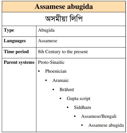 Assamese Alphabets Chart