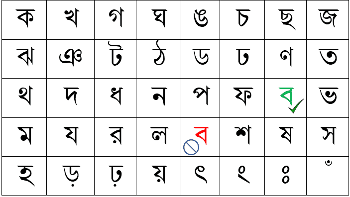 Consonants (ব্যঞ্জনবর্ণ) Chart