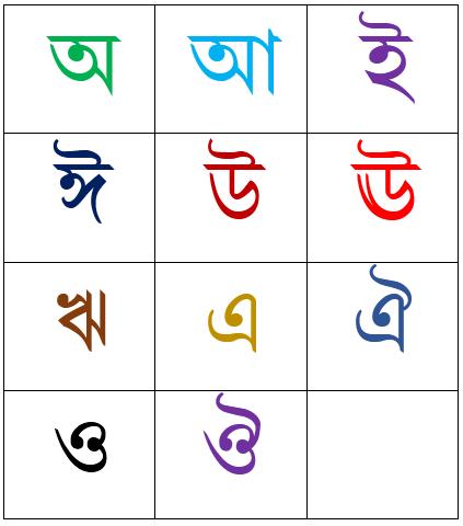 Vowels (স্বরবর্ণ) Chart