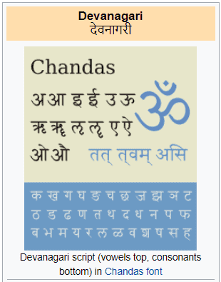 Devanagari, Varnamala and Alphabets