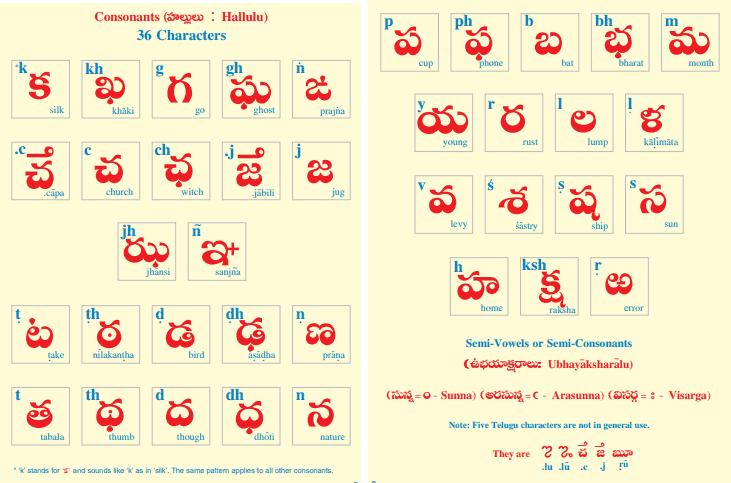 Telugu Varnamala hallulu Chart