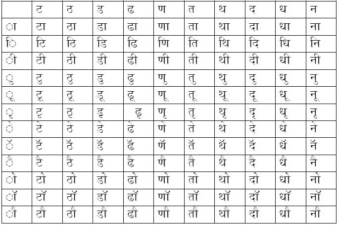 Consonant and matra combinations Set 2