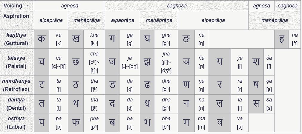 Hindi Consonants (Vyanjan) : व्यंजन वर्ण