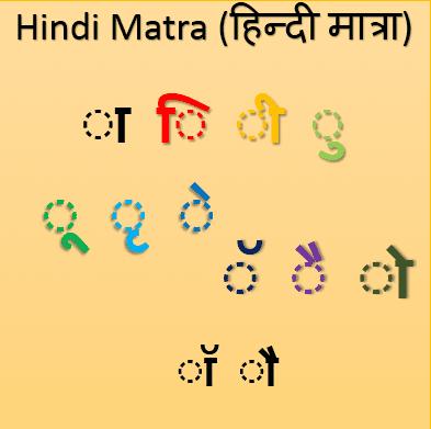 Hindi Matra (हिन्दी मात्रा)