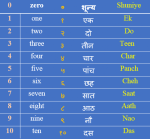 Hindi Numbers: 1 to 100 with Name and Words 2019