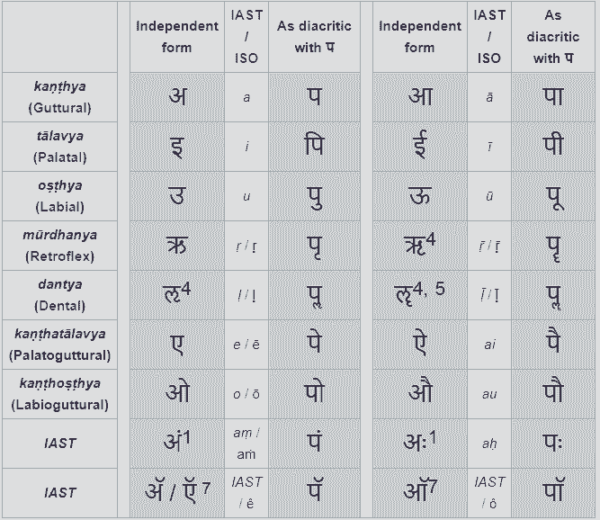 Hindi Vowels: (स्वर वर्ण / Hindi Swar Varna)